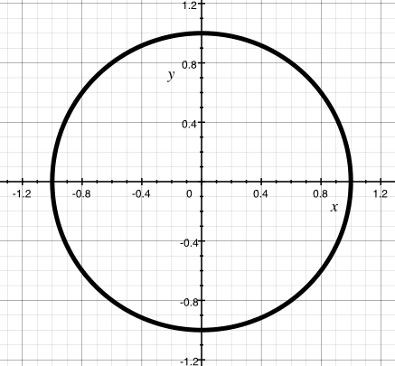 picture of the unit circle