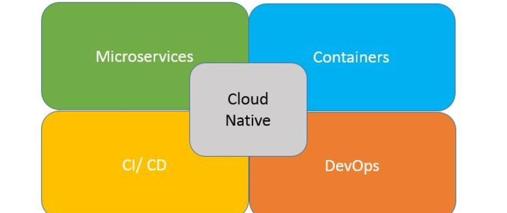 Cover image for What is cloud-native?