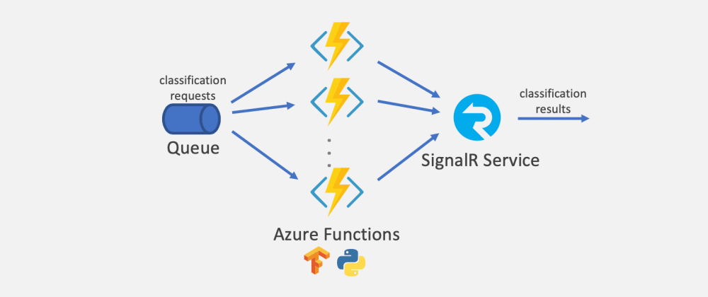 Cover image for Large-Scale Serverless Machine Learning Inference with Azure Functions