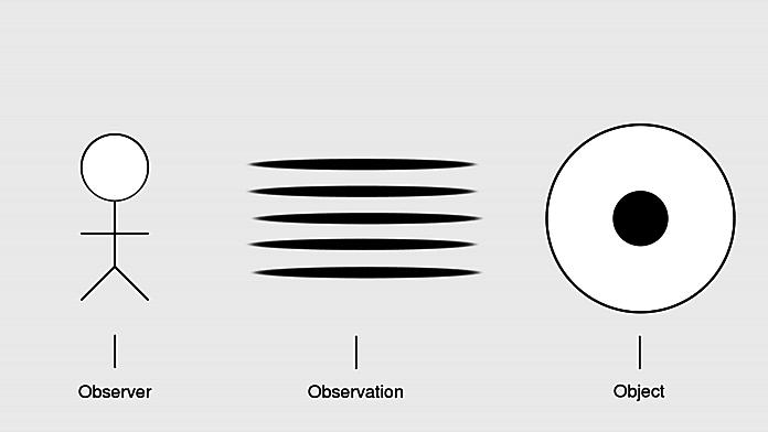 Observer - Observation - Object