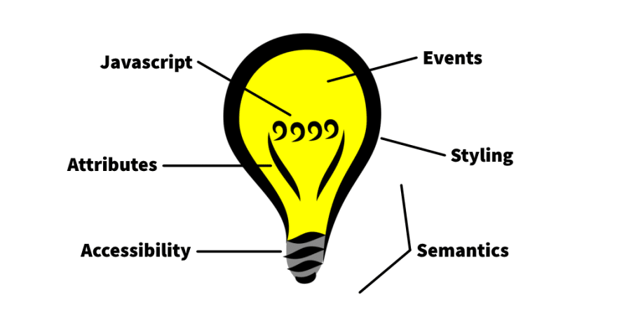 Light bulb, with parts represented by accessibility, attributes, javascript, events, and styling.