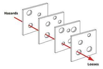 Swiss Cheese Security Model