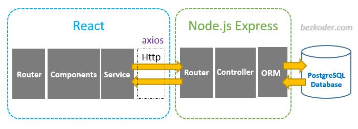react-node-js-postgresql-crud-example-architecture
