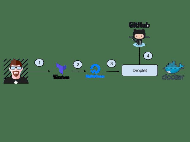 Hight-level-diagram