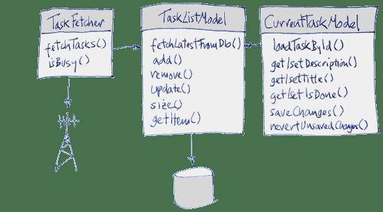 tasks feature