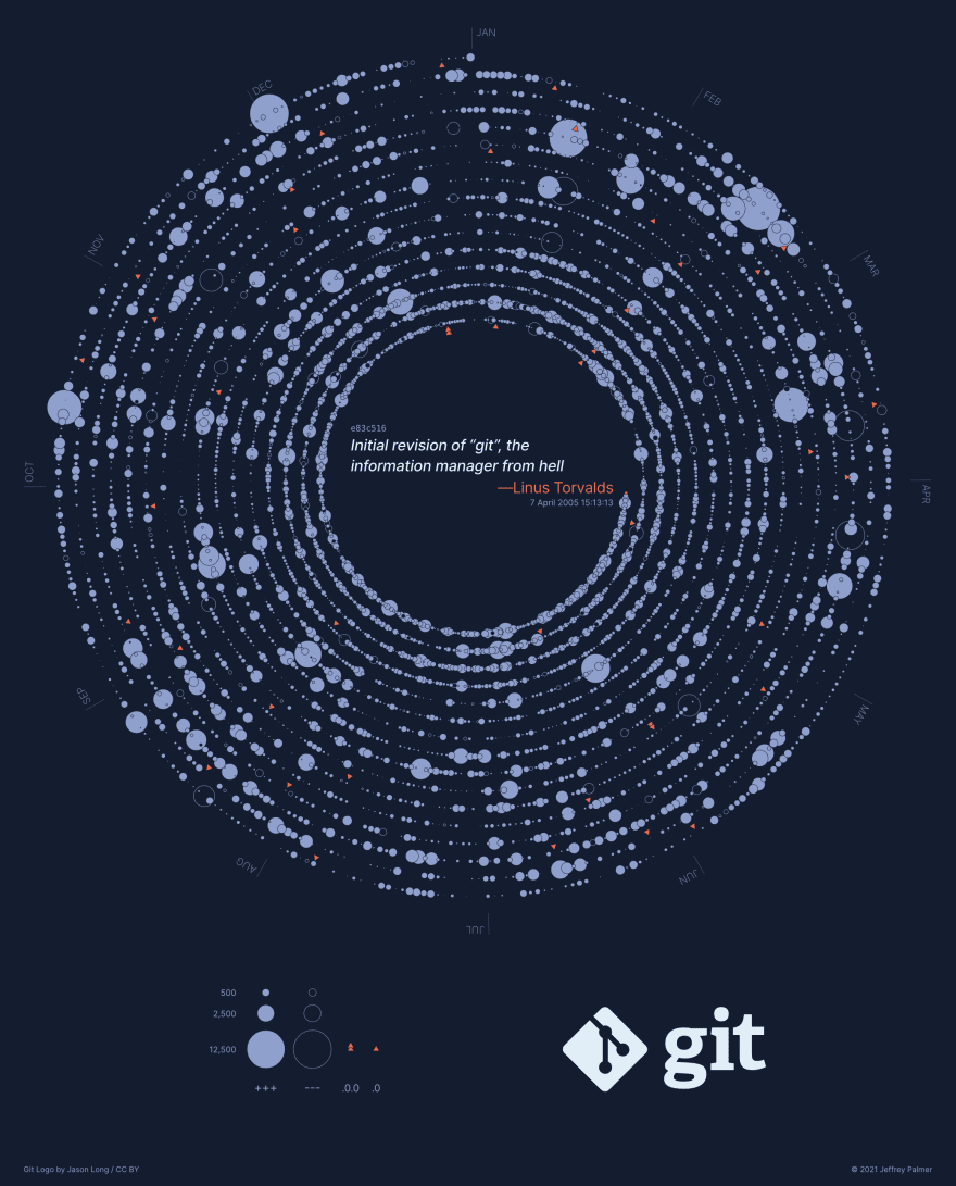The Change History of the Git Repository from 2005-2021