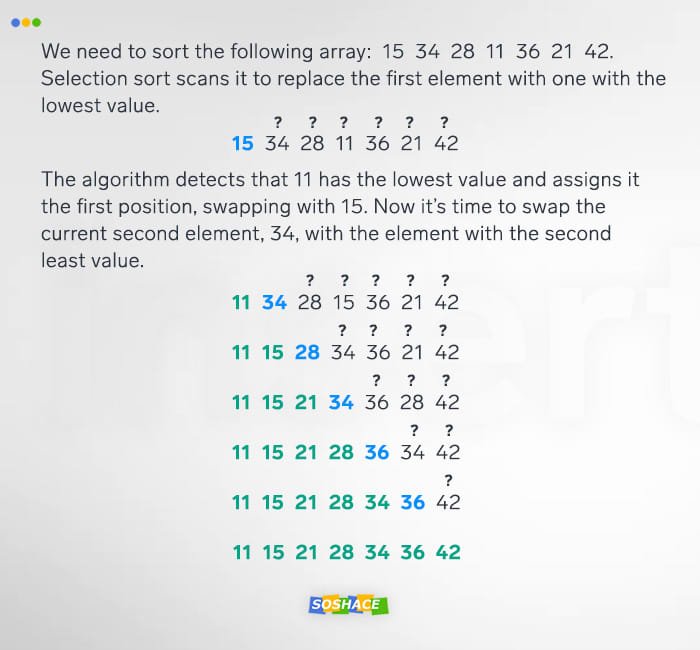 Sorting Algorithms Overview: Theory and Visualization