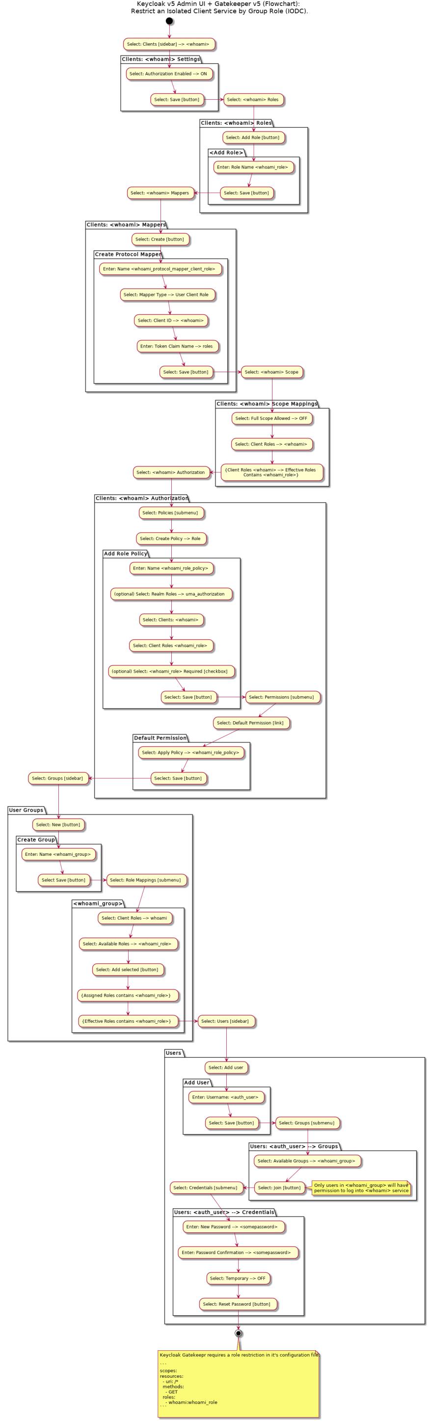 keycloak-gatekeeper-group-auth.png
