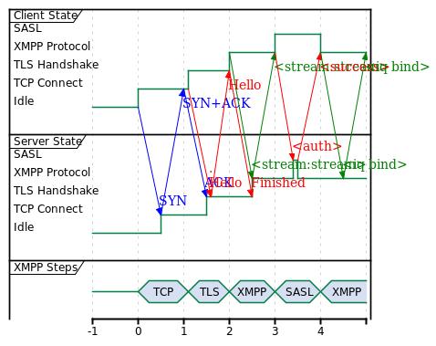 XMPP SASL2, 5 RTTs