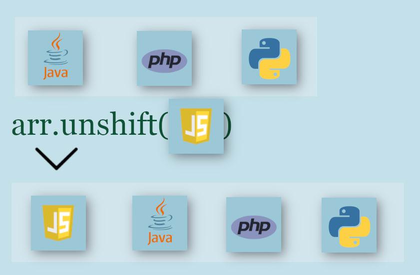 Javascript Array Unshift() Method - FoxBits