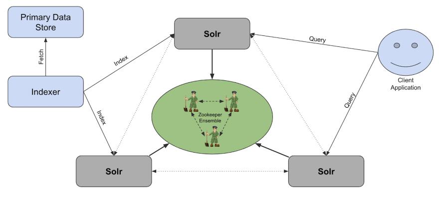 SolrCloud architecture