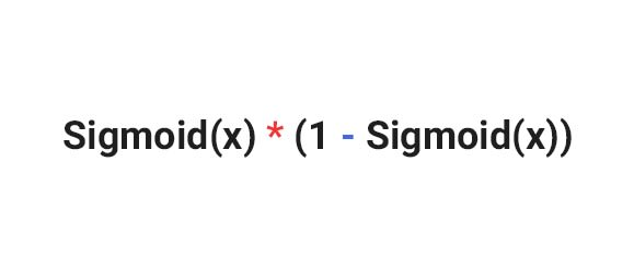 Derivative of the sigmoid function