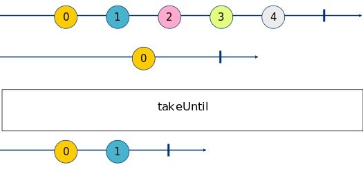 takeUntil Marble Diagram