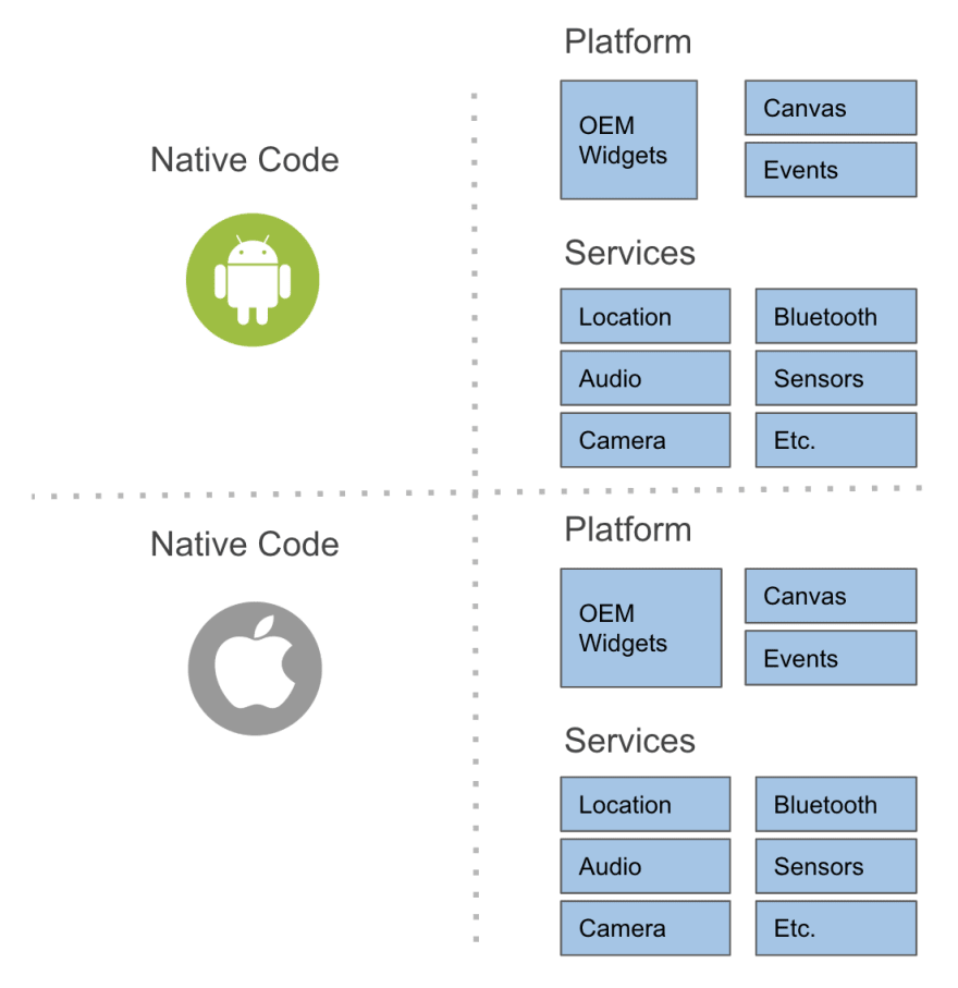 Without Flutter… Common Native development app structures (separate codebase)