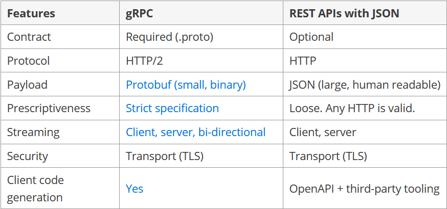 gRPC vs REST API
