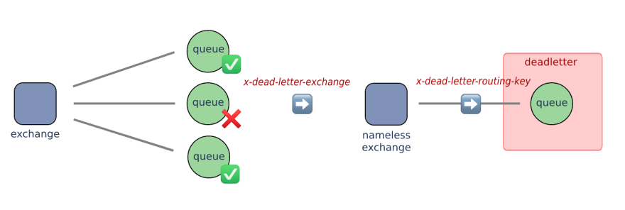 Dead-letter implementation with proper routing