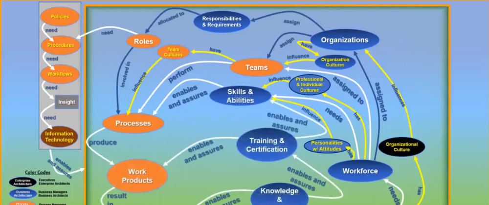 Cover image for Enterprise Architecting - The Workforce