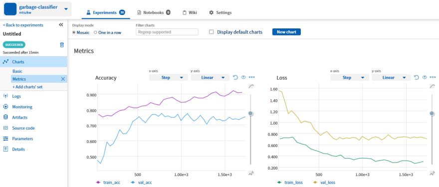 Custom charts view: display multiple metrics in the same chart