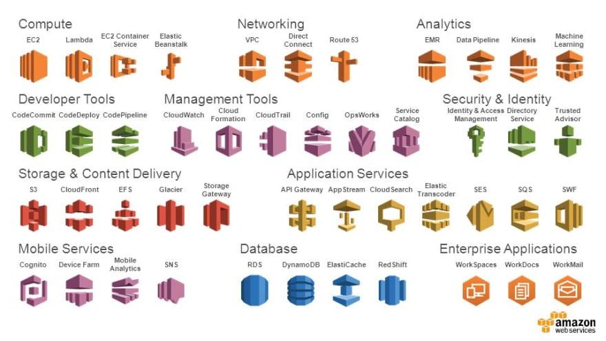 AWS toolset