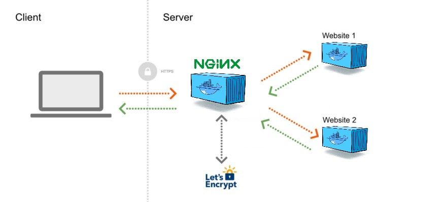 Hosting multiple web applications in Docker