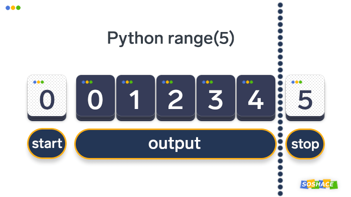 Visualization of how range() works in Python