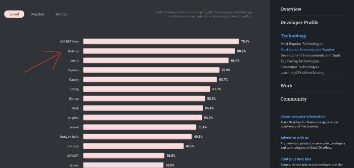 Credit: Stack Overflow survey<br>