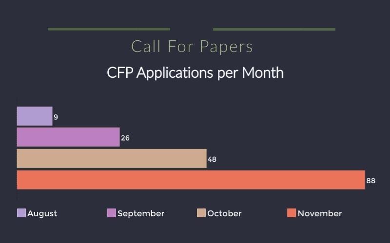 NodeTLV Israel Node.js conference CFP talk proposal applications