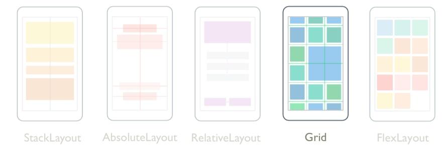 Mise-en-page Grid