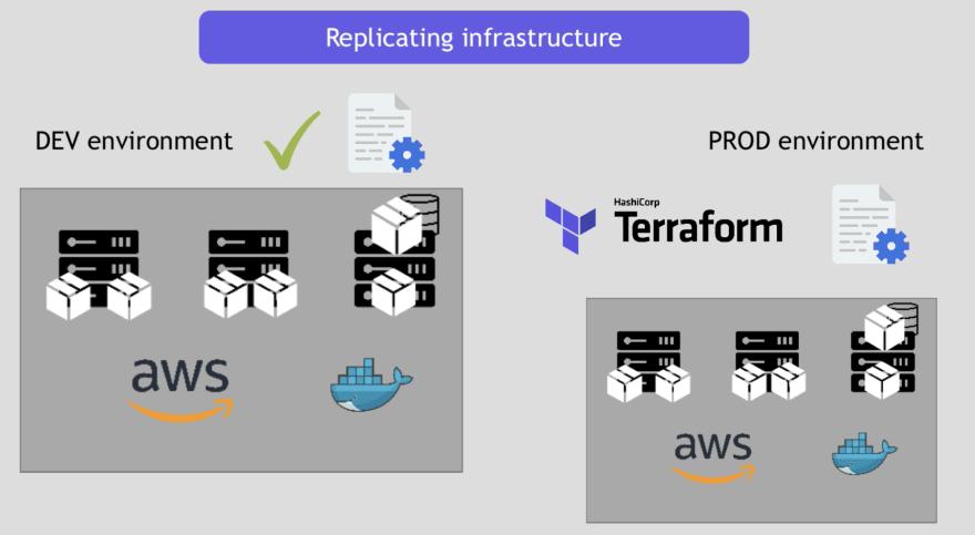 Terraform Replicating Infrastructure