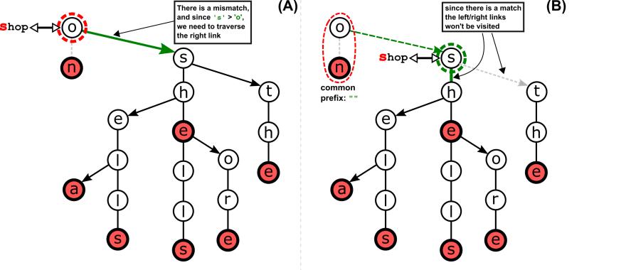Longest Prefix in Action (1 of 3)