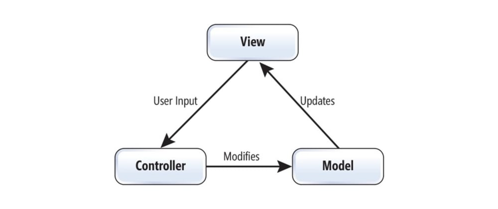 Cover image for A basic implementation of Model-View-Controller pattern in only 20 lines of code based on OOP