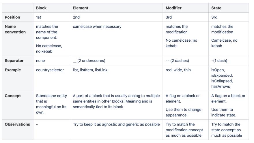 BEM syntax matrix