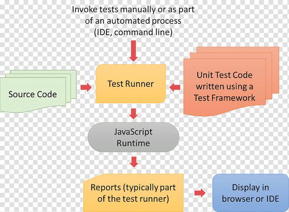 JS Testing Flow Chart