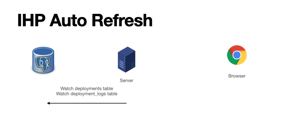 Cover image for Displaying Real-Time Data in Your Web Application Without Hassle: IHP Auto Refresh ✨