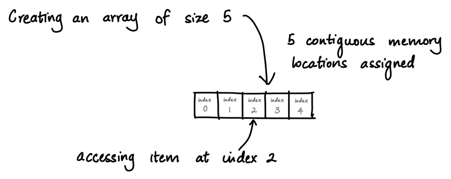 Creating an array and accessing the element at index 2