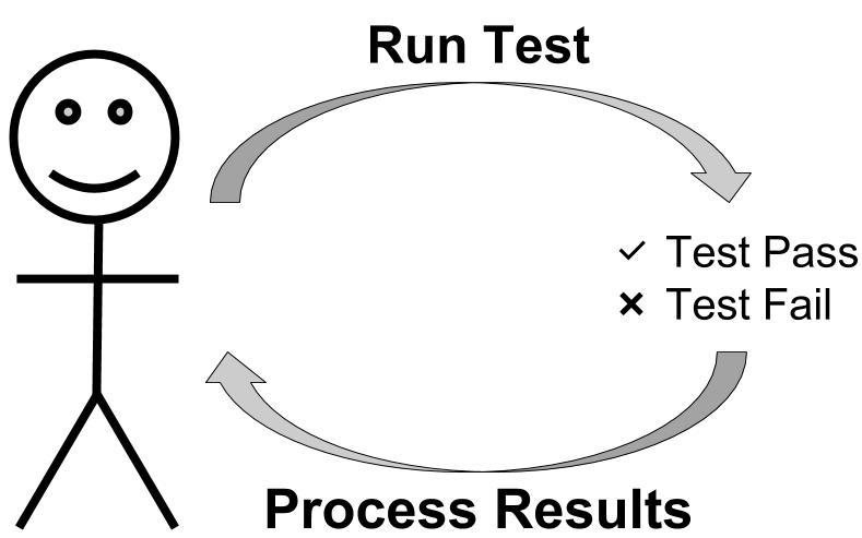 Tests provide a feedback mechanism
