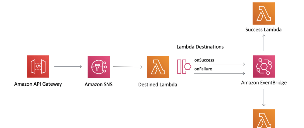 Cover image for Learn Lambda Destinations combined with Amazon EventBridge using AWS CDK for truly decoupled Event Driven Architecture