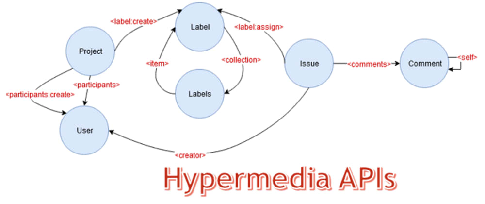Cover image for An Introduction to Hypermedia APIs