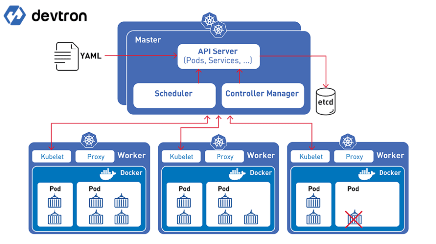 Containers in Pods, Kubernetes Advantage