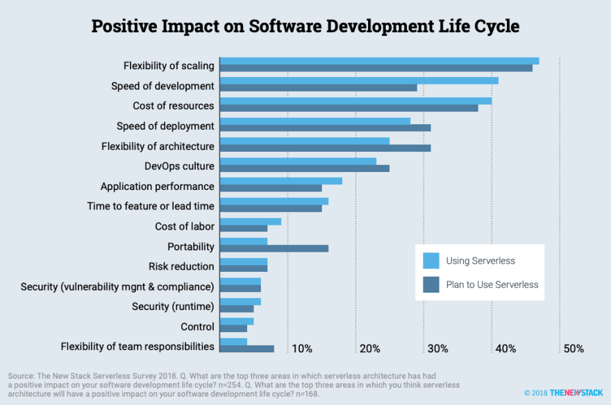 Serverless has positive impacts on software development life cycle