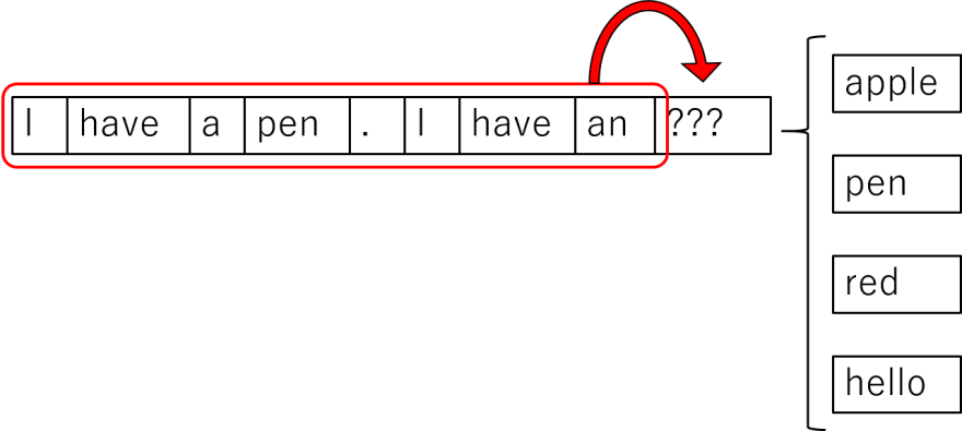A simple LSTM example