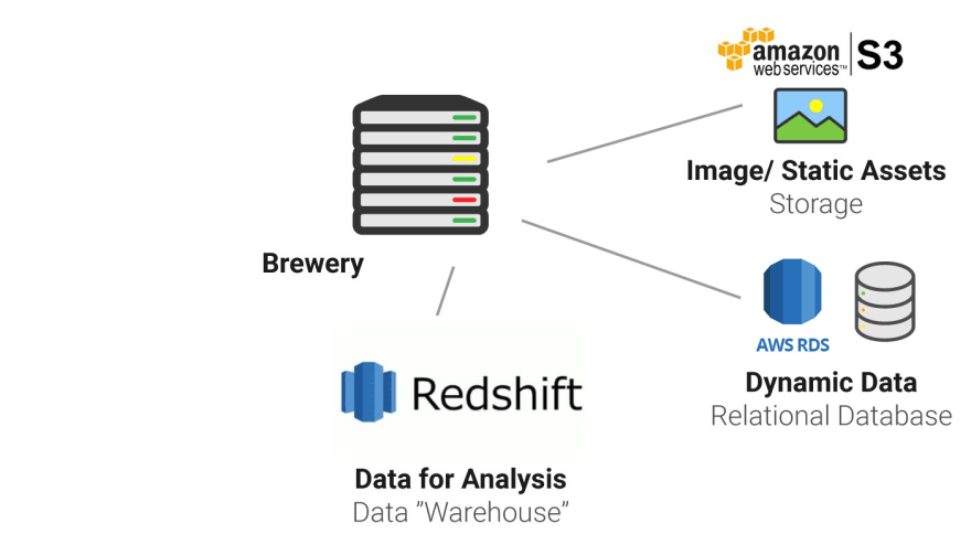 Amazon Web Services (AWS) Explained by Operating a Brewery - DEV