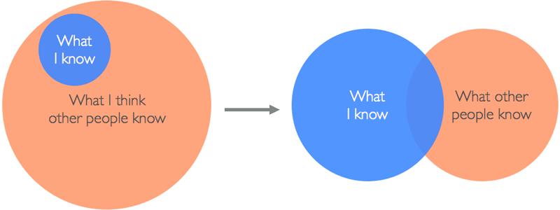 Are You a Developer?