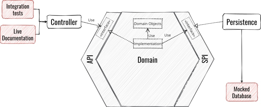 Hexagonal Architecture end-to-end integration test