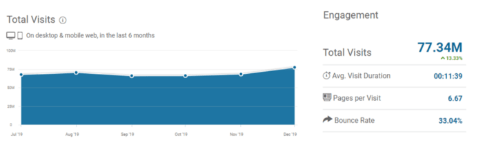 udemy traffic overview