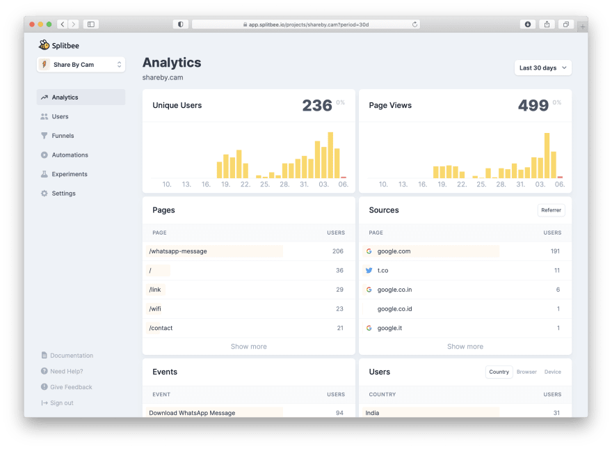 Splitbee Dashboard of Share By Cam