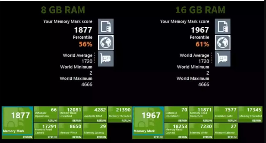 before and after benchmark test after ram upgrade in window pc and laptop