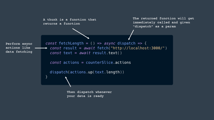A thunk is a function that returns a function. The returned function will get immediately called and given dispatch as a param. Perform async actions like data fetching. Then dispatch whenever your data is ready