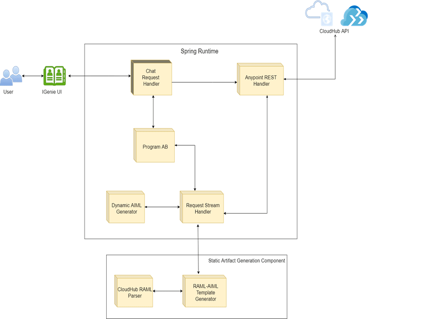 componentDiagram