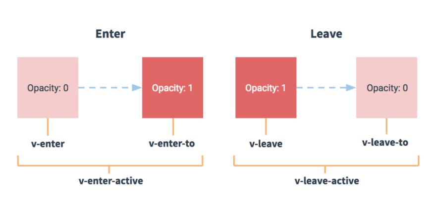 Vue transition diagram from Vue.js documentation